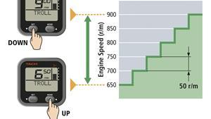 Jednostavno upravljanje brojem okretaja pri panulanju